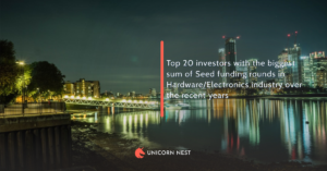 Top 20 investors with the biggest sum of Seed funding rounds in Hardware/Electronics industry over the recent years